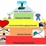 Η ιεράρχηση των αναγκών του ανθρώπου: Η ανάγκη για ασφάλεια