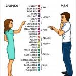 Διαφορές συμπεριφοράς ανάμεσα στα δύο φύλα…